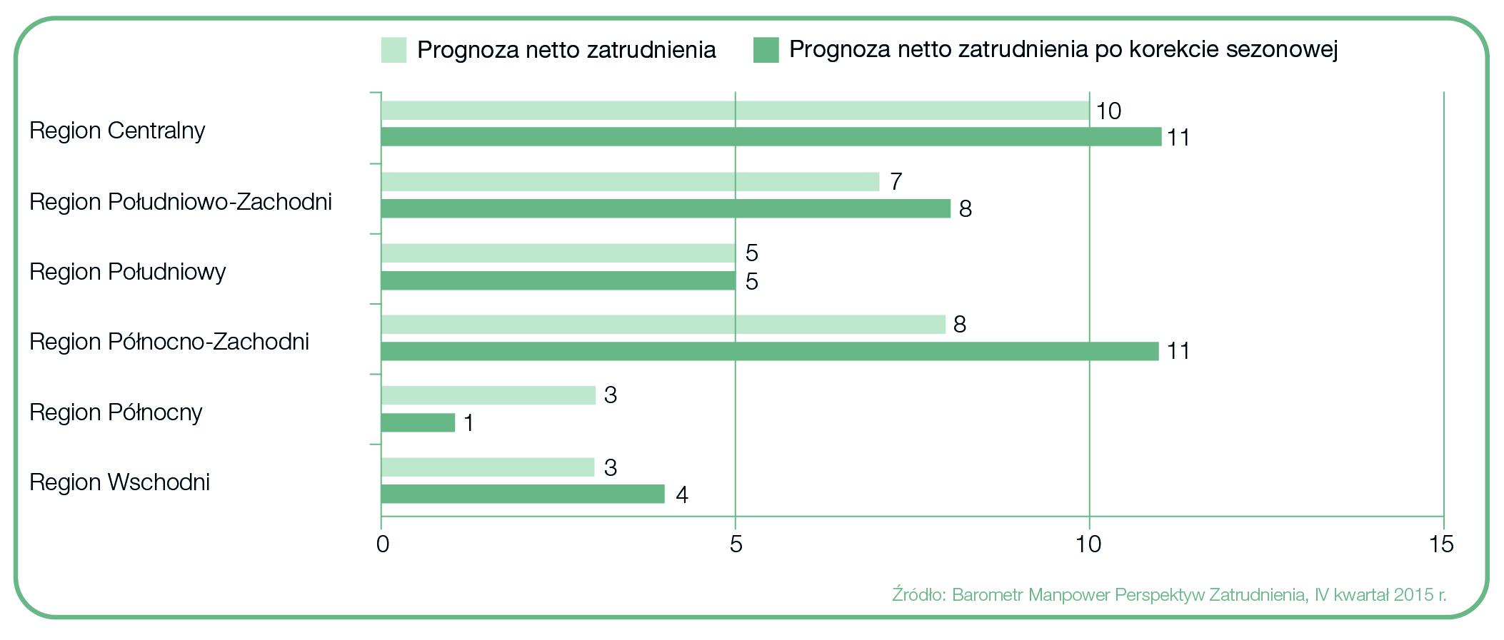 Regionalny optymizm na rynku pracy