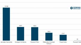 """Kukiz w medialnej defensywie BIZNES, Polityka - Paweł Kukiz i Jarosław Kaczyński są jedynymi politykami, których medialność spadła w maju – wynika z analizy """"PRESS-SERVICE Monitoring Mediów"""". Także formacja Kukiz'15 odnotowała spadek zainteresowania dziennikarzy. Z kolei mocno zyskało PSL."""