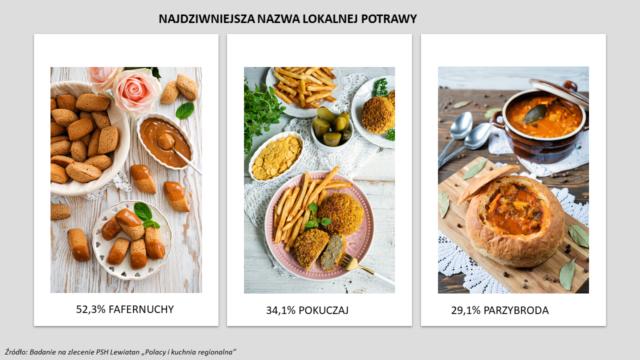Fafernuchy, pokuczaj, parzybroda – jak dobrze znasz regionalne smaki?
