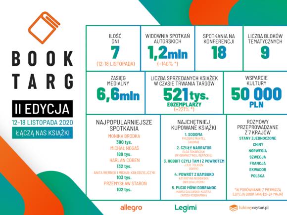 Ponad 1,2 miliona uczestników drugiej edycji BookTargu Książka, LIFESTYLE - 9 bloków tematycznych, ponad 60 spotkań autorskich, paneli dyskusyjnych i seminariów, 520 tys. sprzedanych książek, a przede wszystkim ponad 1,2 mln uczestników i uczestniczek. To najkrótsze podsumowanie odbywającej się między 12 a 18 listopada drugiej edycji BookTargu.